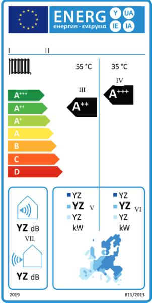 Das EU-Energielabel für Wärmepumpen zeigt die Energieeffizienz, Schallemissionen und die Wärmeleistung in abhängigkeit zur Klimazone