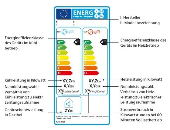 Das Bild zeigt die Bewertungsskala (von A bis G) der Klimageräte im Heiz und Kühlbetrieb inklusiver weiterer Daten hinsichtlich Geräuschentwicklung und Stromverbrauch