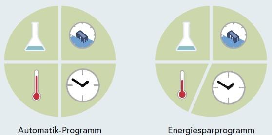 Der zeitliche Unterschied zwischen dem Automatik und dem Energiesparprogramm wird dargestellt. Bei dem Energiesparprogramm ist die Aufheizphase kürzer als beim Automatik-Programm