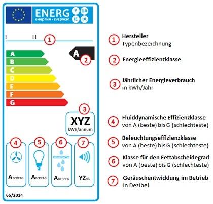 Das Bild zeigt die Bewertungsskala (von A bis G) der Dunstabzugshauben inklusiver weiterer Bewertungen hinsichtlich Geräuschentwicklung oder der Beleuchtungseffizienzklasse