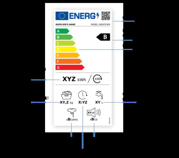 neues EU-Energielabel für Waschmaschinen